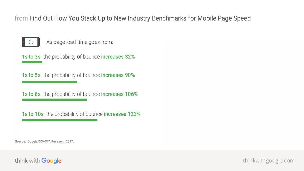 Mobile Page Speed Bounce Rate Google Research